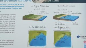 Formació de la sorra. 1- fa 10.000 anys, 2- fa 2.000 anys, 3- al segle 17, 4- en l'actualitat